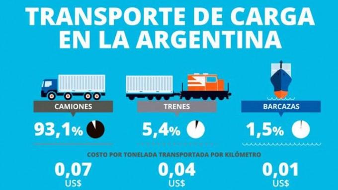 Los camiones siguen siendo el medio de transporte más usado