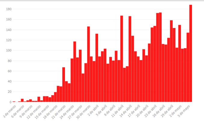 Confirmaron nueve muertes y un récord de casos de coronavirus en un día: hubo 188 infectados