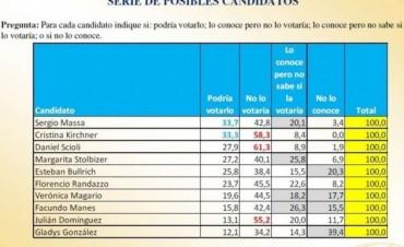 Encuesta incómoda: a quién no votaría la gente en Provincia